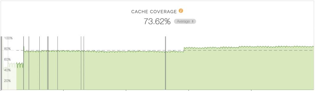 CDNのキャッシュカバレッジ推移を表したグラフ