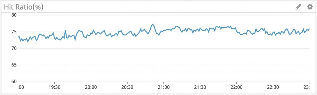 パフォーマンス改善後にHIT率が安定した様子を表したグラフ
