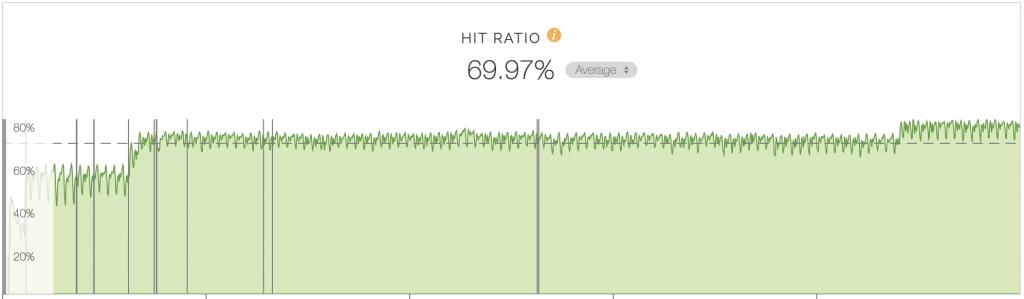 CDNキャッシュのHIT率推移を表したグラフ