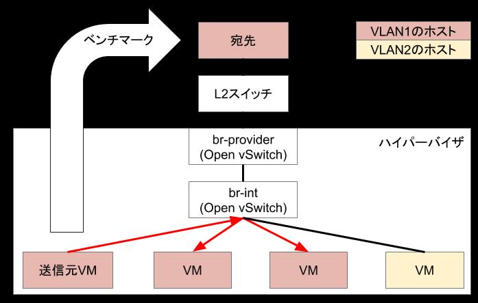 Open vSwitchはbr-intを経由してVMにパケットを送信します