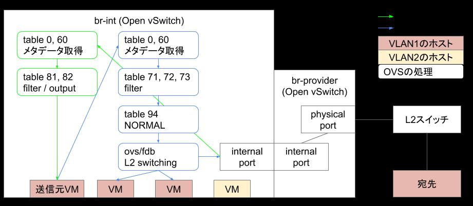 Open vSwitchのテーブル情報は行きと帰りで別のテーブルを参照しています
