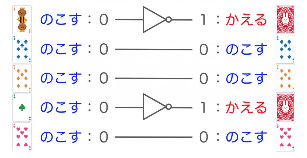 ビデオポーカーの論理回路表現