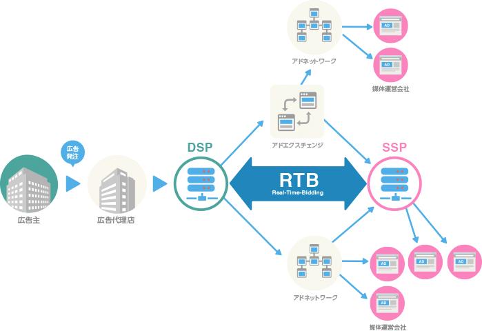 RTBの概略図