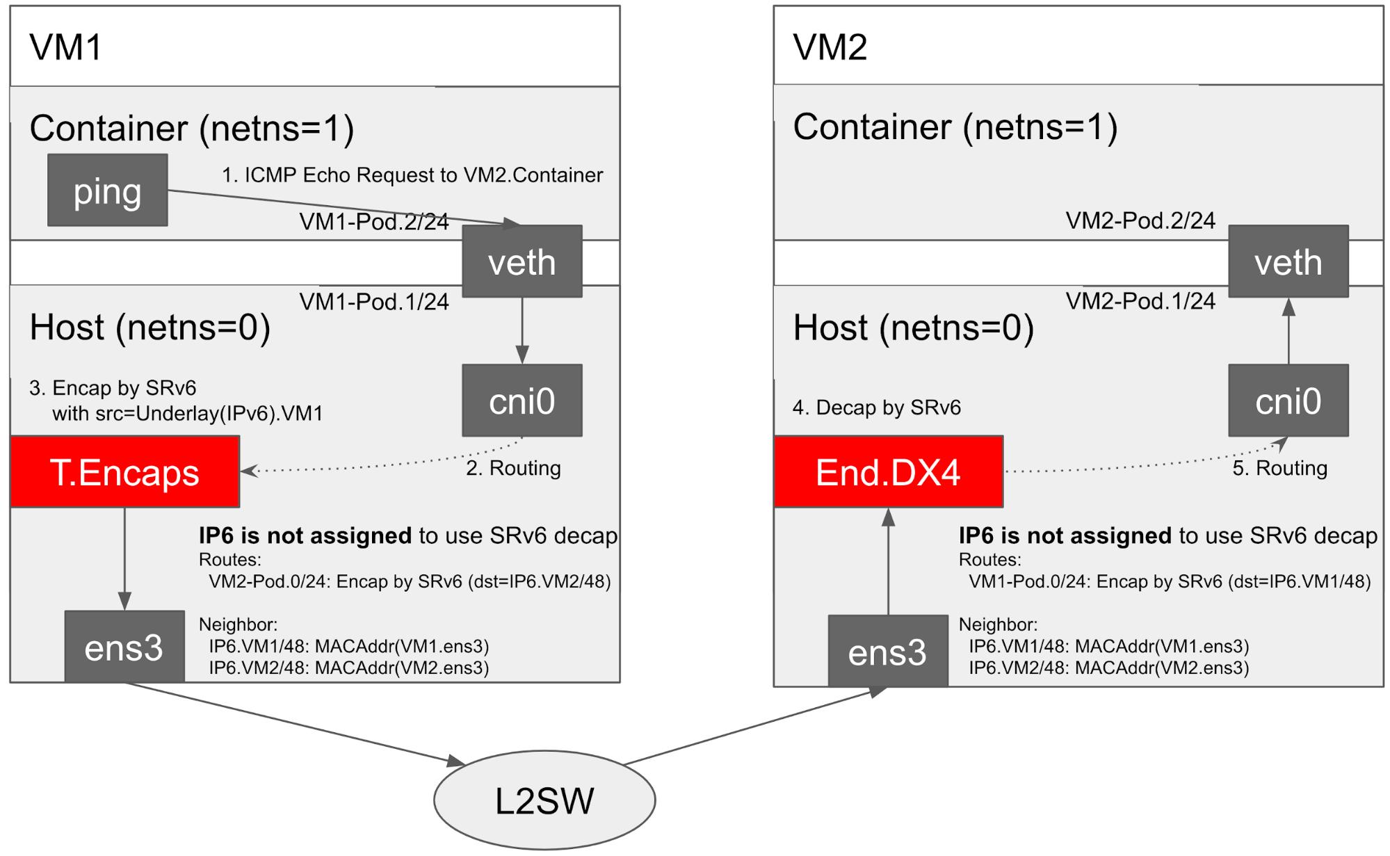 flannelにおいてSRv6を実現するため、T.EncapsとEnd.DX4を利用します。