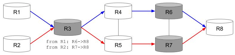 Segment Routingを解釈する図です。