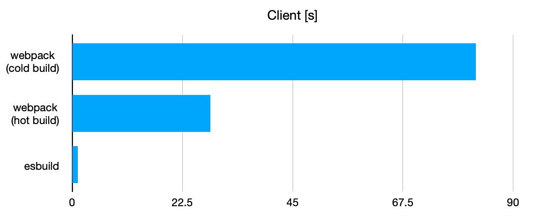 Client のバンドル処理にかかった平均時間の比較を行うグラフ