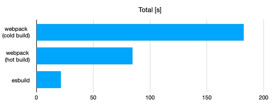 Total のビルド処理にかかった平均時間の比較を行うグラフ