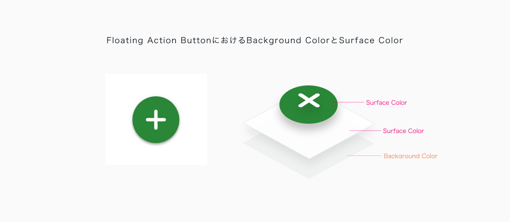 Floating Action ButtonにおけるBackground ColorとSurface Color