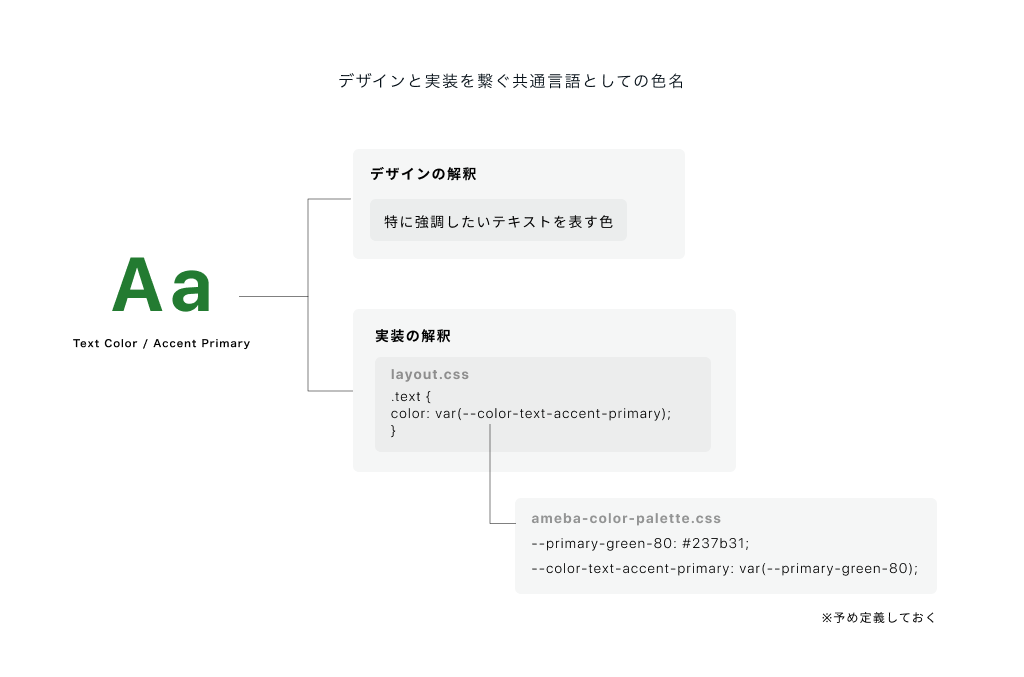 デザインと実装を繋ぐ共通言語としての色名