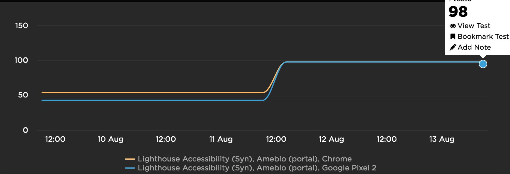 刷新前後でLighthouseのアクセシビリティスコアが48から98に向上したことを示すグラフの画像