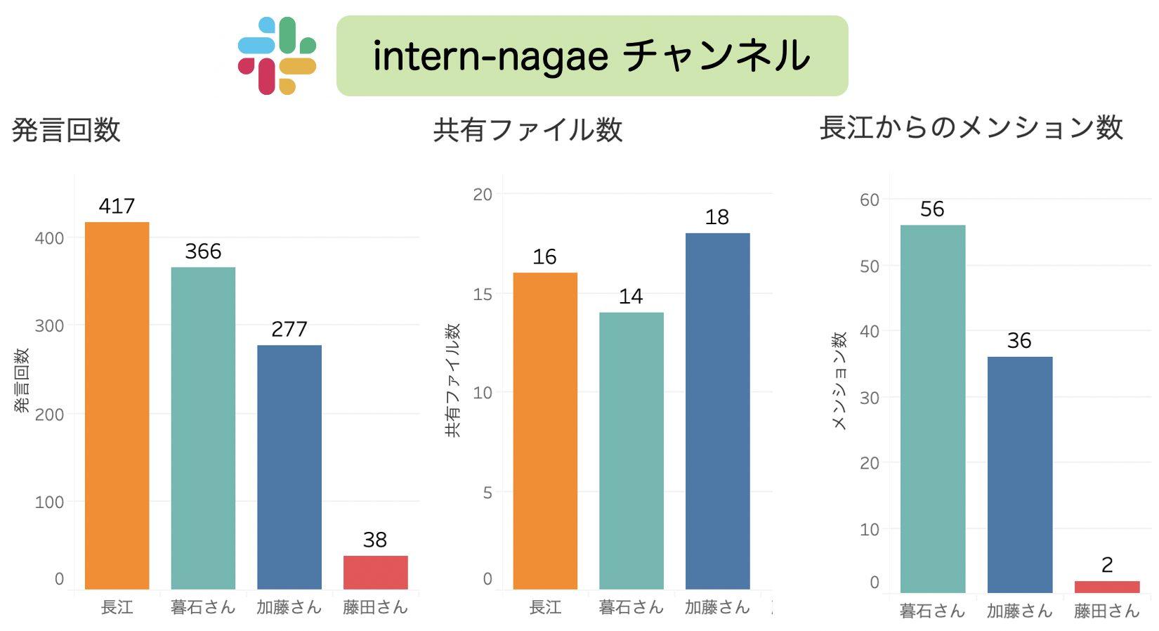 メンターと自分のチャンネルであるintern-nagaeの2ヶ月間の状況をまとめたグラフ