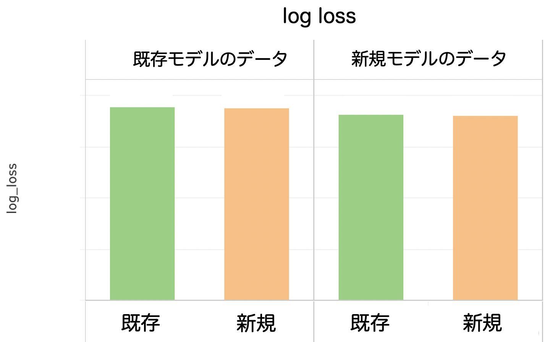 既存モデルと新規モデルでのloglossのグラフ