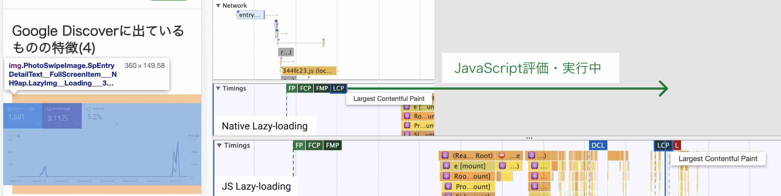 Chrome DevToolsのスクリーンショット。画像が初期viewport内にある記事では、JavaScriptで遅延表示を実装するとその評価、実行まで画像が表示されない。対して、Native Lazy-loadingではHTMLとスタイルの評価が終わった直後に画像が表示される。