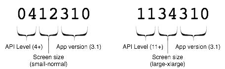 7 桁のバージョンコードスキームの例が二つ。一つは、ゼロヨン、イチニ、サンイチゼロ。もう一つは、イチイチ、サンヨン、サンイチゼロ。