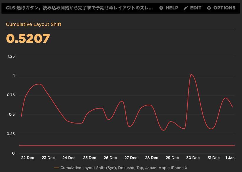 改善前のCLS値グラフ
