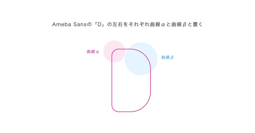 Ameba Sansの「D」の左右をそれぞれ曲線αと曲線βと置く