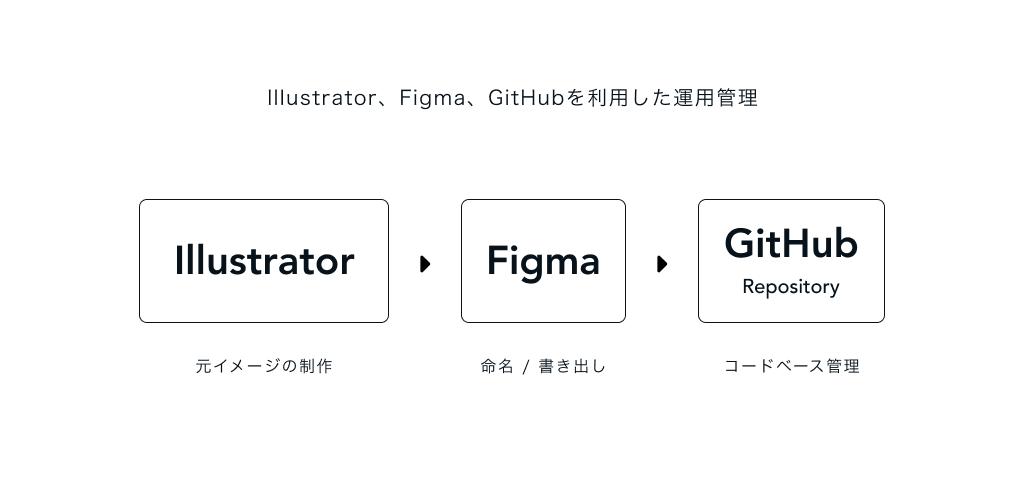 Illustratorで元イメージの制作、Figmaで命名と書き出し、Githubでコードベース管理