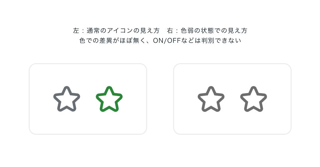 通常のアイコンの見え方と 色弱の状態での見え方の図 色での差異がほぼ無く、ON:OFFなどは判別できない