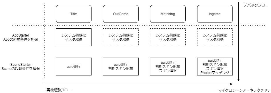 マイクロシーンアーキテクチャ3