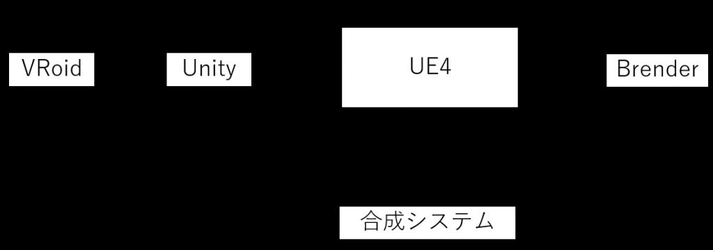 データインポートフロー図