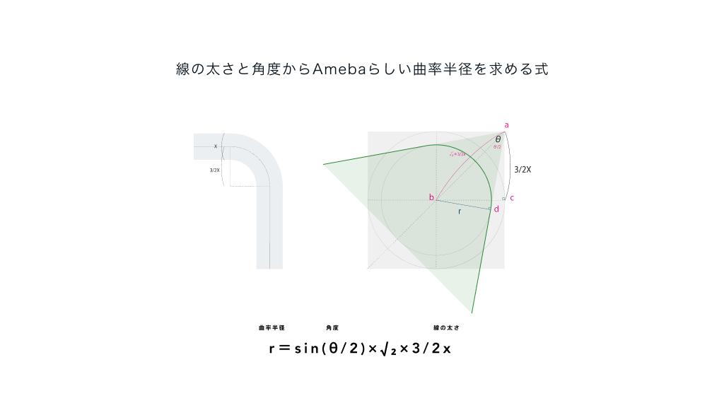 線の太さと角度からAmebaらしい曲率半径を求める式 r=sin(θ:2)×√₂×3:2x