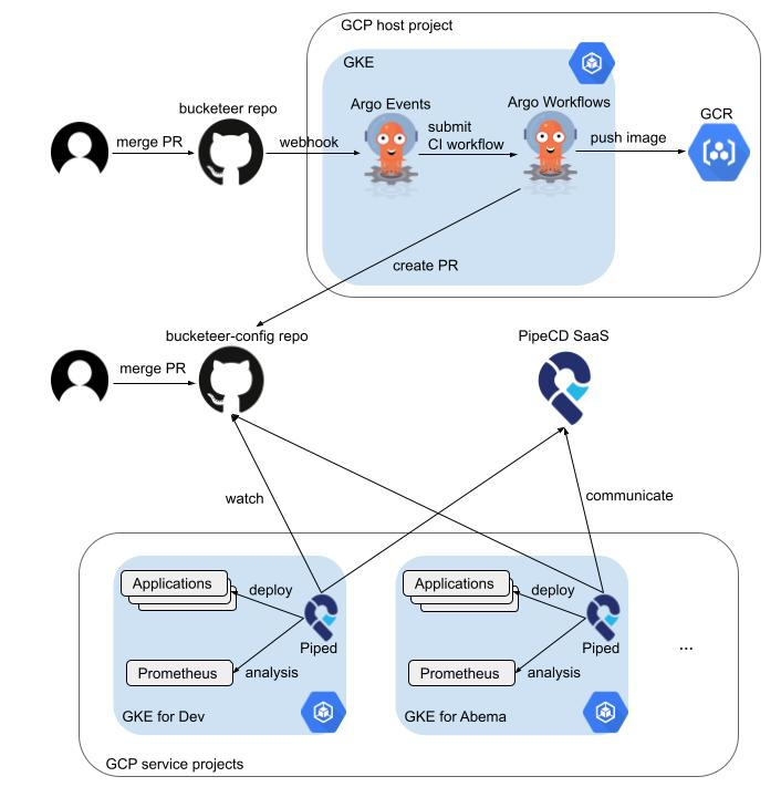CI/CD for microservices
