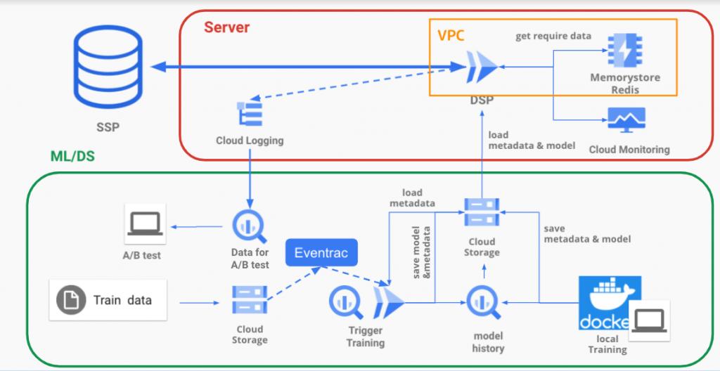 研修時のアーキテクチャ、サーバー(cloud run)側はSSPからDSPにリクエストを送りメモリストアのRedisからデータを受け取りcloud monitoringで監視、Cloud Loggingでログを収集しA/Bテスト用のデータを溜めますML側はDocker環境でローカル学習を行いモデルとメタデーターをGCSに保存サーバー側はこれをロードして用います。GCSへの追加データへの追加学習はGCSのバケットへのデータ追加をトリガーにEventarcで学習をDokerベースのCloud runで学習を回します。