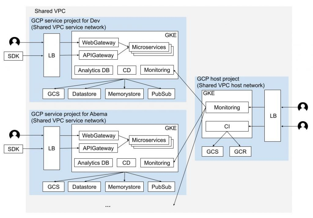 GCP project structure