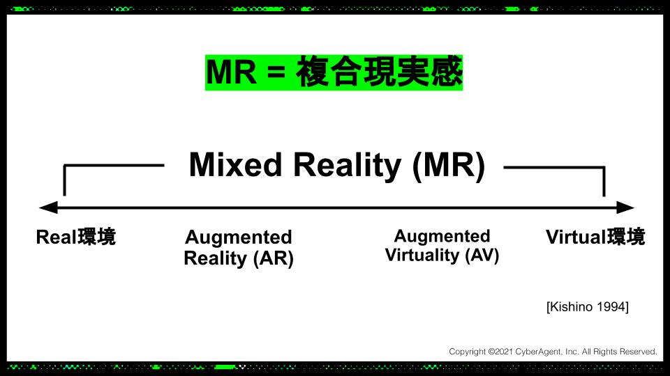スライド: 複合現実感 (Mixed Reality)とは、Virtual環境と現実環境を融合する概念です。その中にARやAVを含んでいます。
