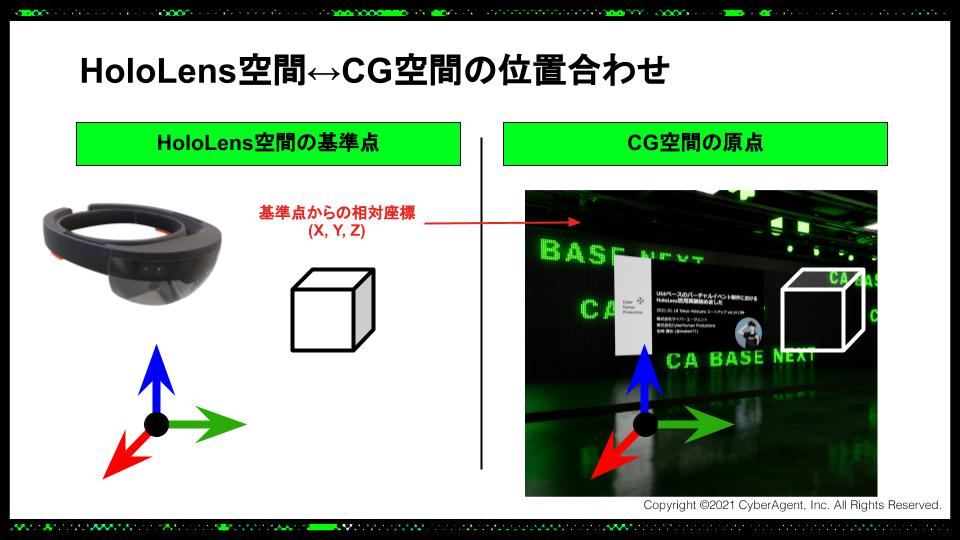 スライド: HoloLens空間上のCubeの座標は基準点からの相対座標を取得し、OSC通信で合成システムに送る