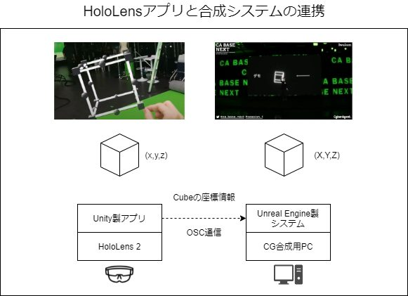 図:HoloLens 2アプリと合成システムの全体像