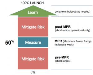 SQR ramping framework の ramp フローです。pre-MPRでリスク低減を目指し、MPR(50%適用)で測定、意思決定の質を向上させ。post-MPRでインフラリスクの最小化を目指し、100%(全面適用)をします。