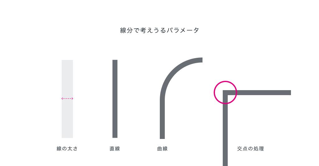 線分で考えうるパラメータは線の太さ、直線、曲線、交点の処理の4つ