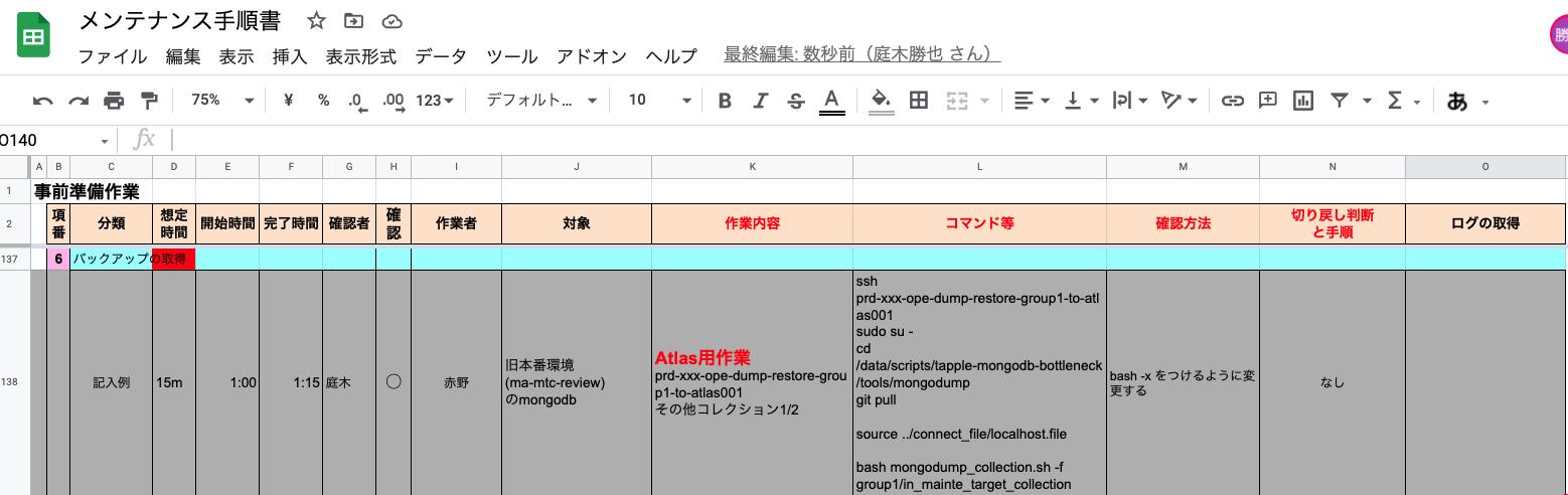 メンテナンス手順書の項目例