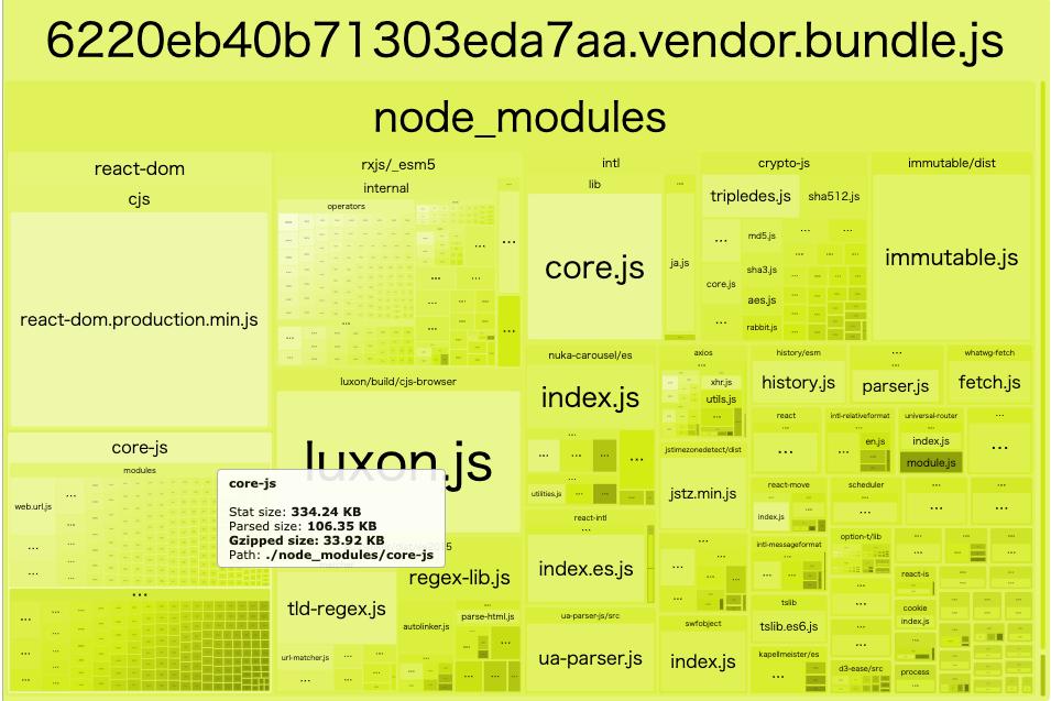 core-js だけでも Gzipped の状態で 33.92 KB 配信されている