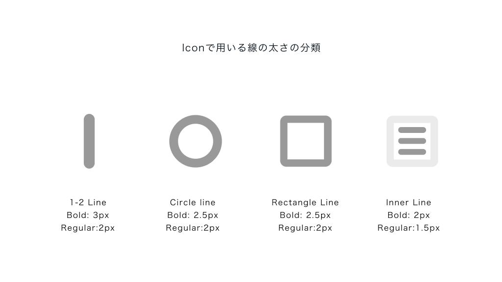Iconで用いる線の太さの分類 1-2 Line Bold_ 3px Regular_2px Circle line Bold_ 2.5px Regular_2px Rectangle Line Bold_ 2.5px Regular_2px Inner Line Bold_ 2px Regular_1.5px