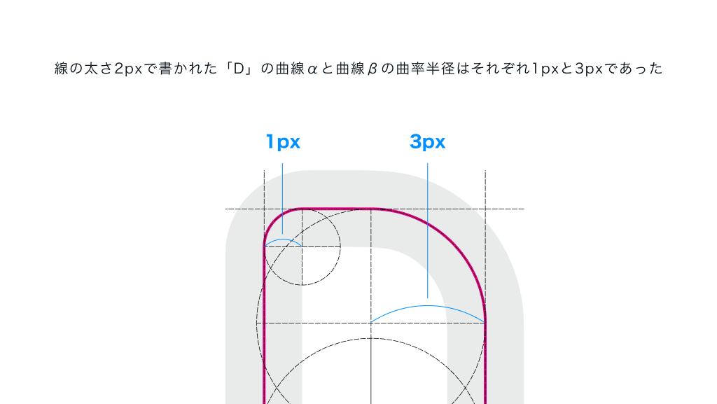線の太さ2pxで書かれた「D」の曲線αと曲線βの曲率半径はそれぞれ1pxと3pxであった