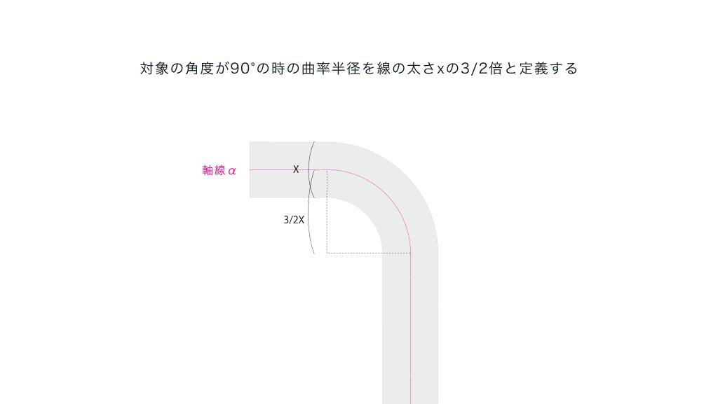 対象の角度が90°の時の曲率半径を線の太さxの3:2倍と定義する