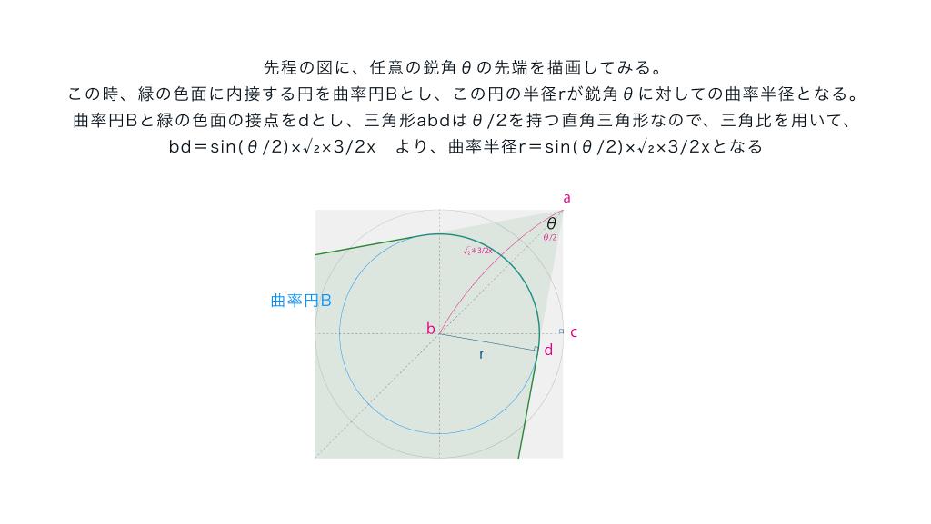 先程の図に、任意の鋭角θの先端を描画してみる。 この時、緑の色面に内接する円を曲率円Bとし、この円の半径rが鋭角θに対しての曲率半径となる。 曲率円Bと緑の色面の接点をdとし、三角形abdはθ:2を持つ直角三角形なので、三角比を用いて、 bd=sin(θ:2)×√₂×3:2x より、曲率半径r=sin(θ:2)×√₂×3:2xとなる