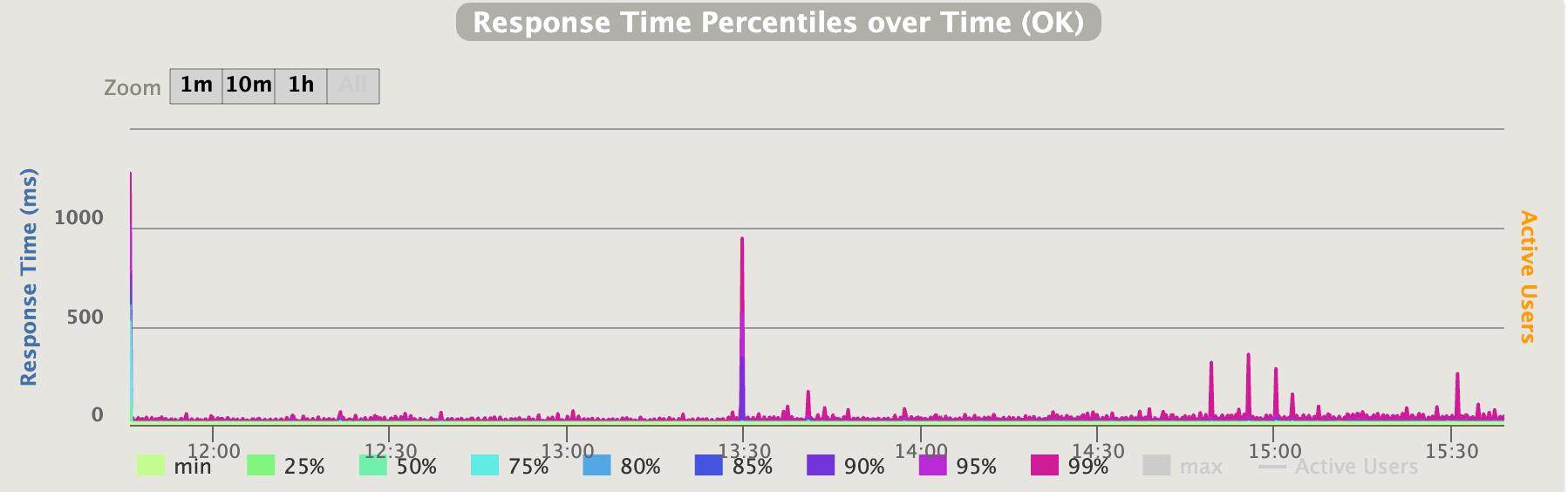 レスポンス時間の分布