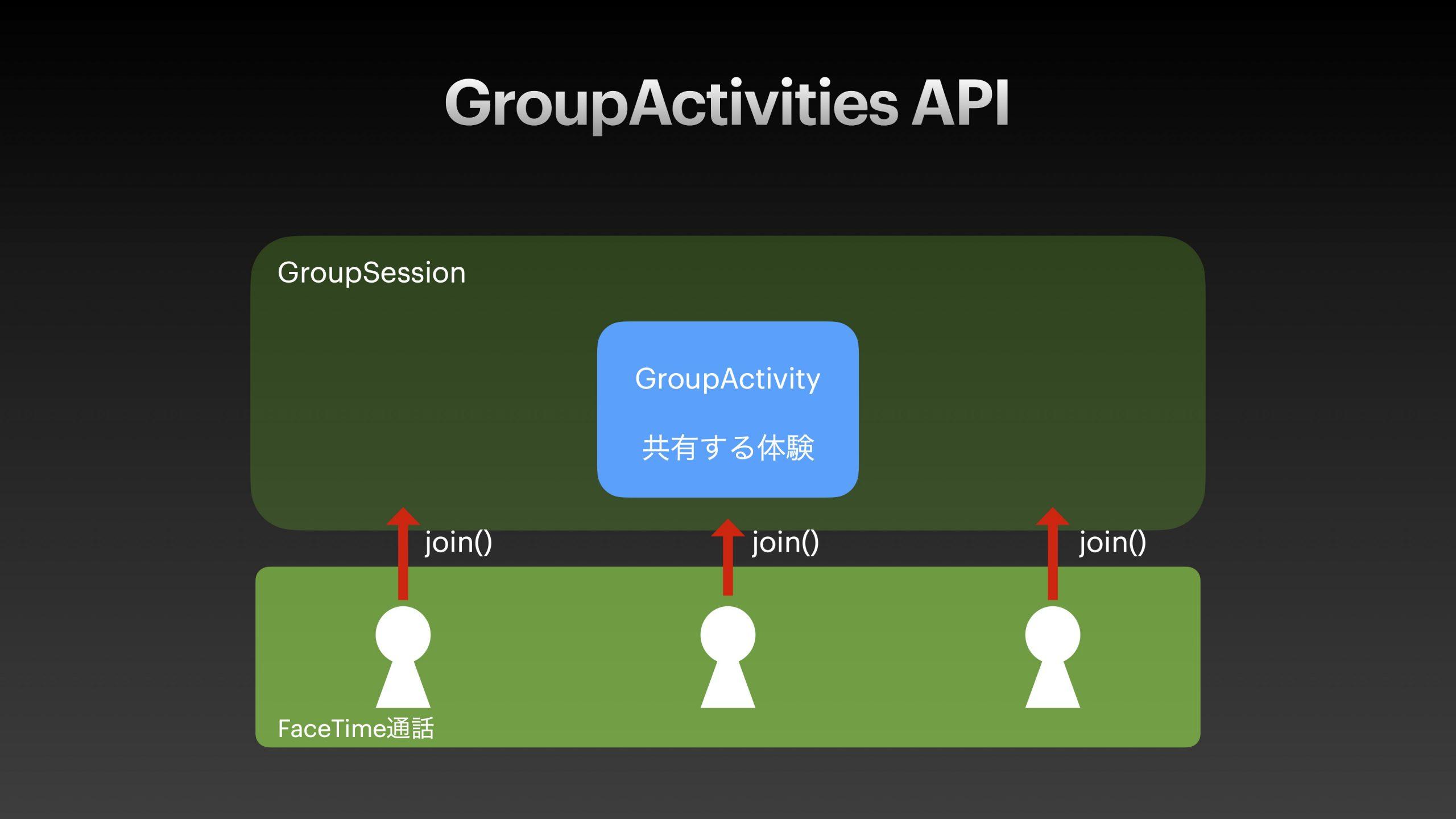 Group_Activities_API