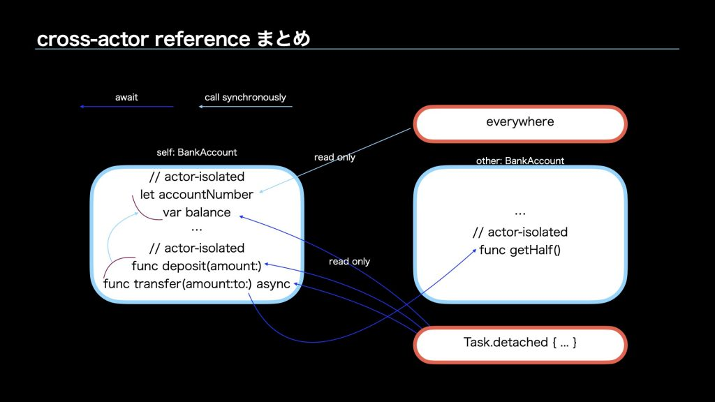 cross-actor-referenceまとめ
