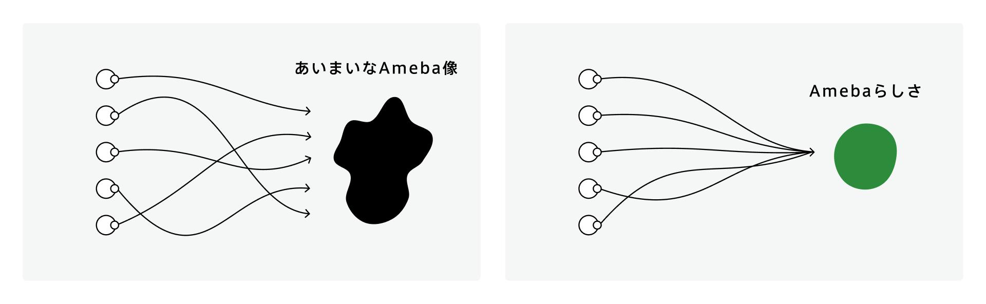 従業員がAmebaのイメージをあいまいに捉えている場合と、Amebaらしさを定めてみんながそれに向かうイメージ図