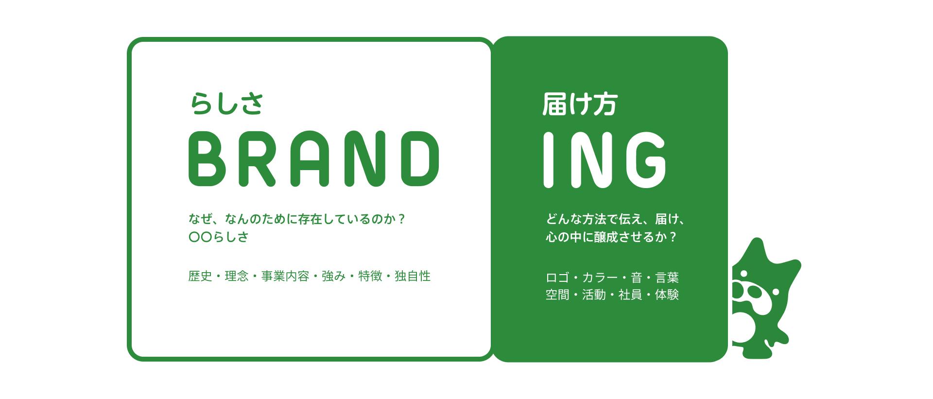 BRAND(らしさ)とing(届け方)のイメージ図