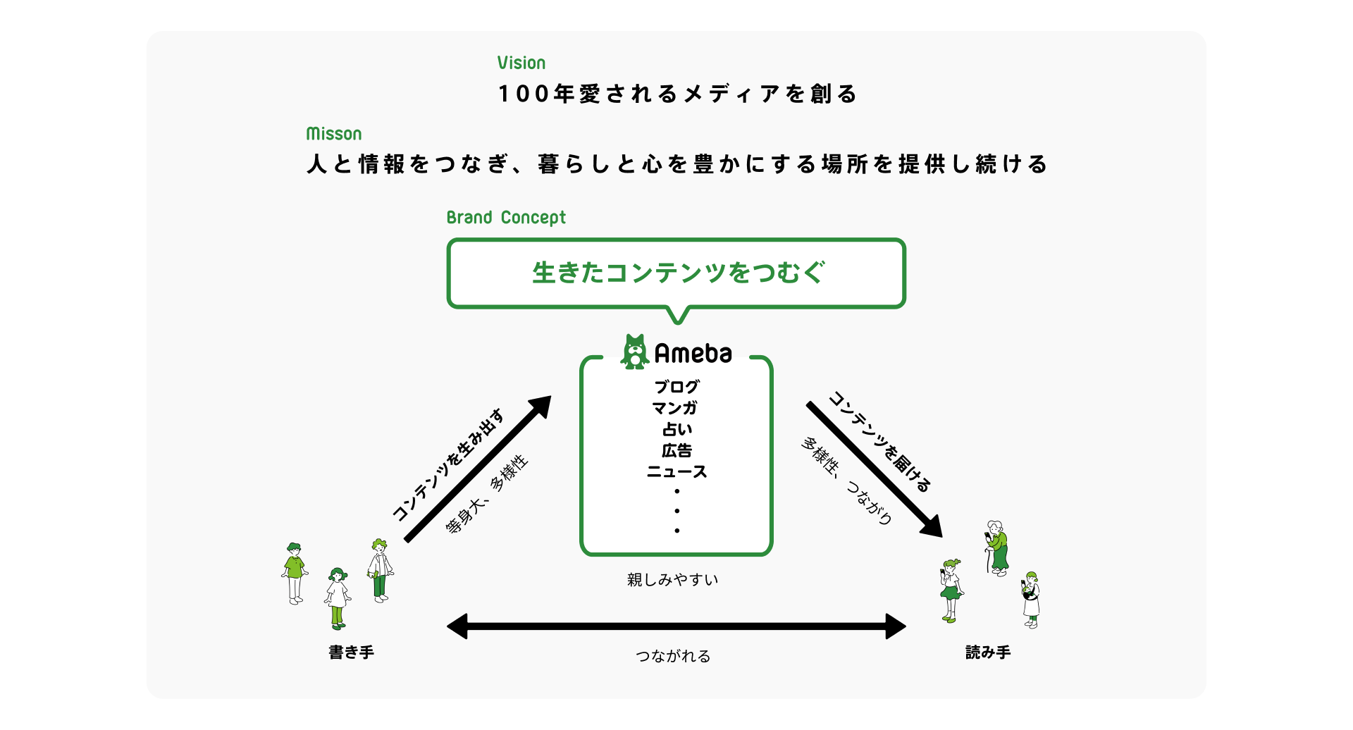 Amebaのビジョンとミッション、ブランドコンセプト「生きたコンテンツをつむぐ」。サービス利用者とコンテンツが繋がり、紡がれていくブランドの実現イメージ図