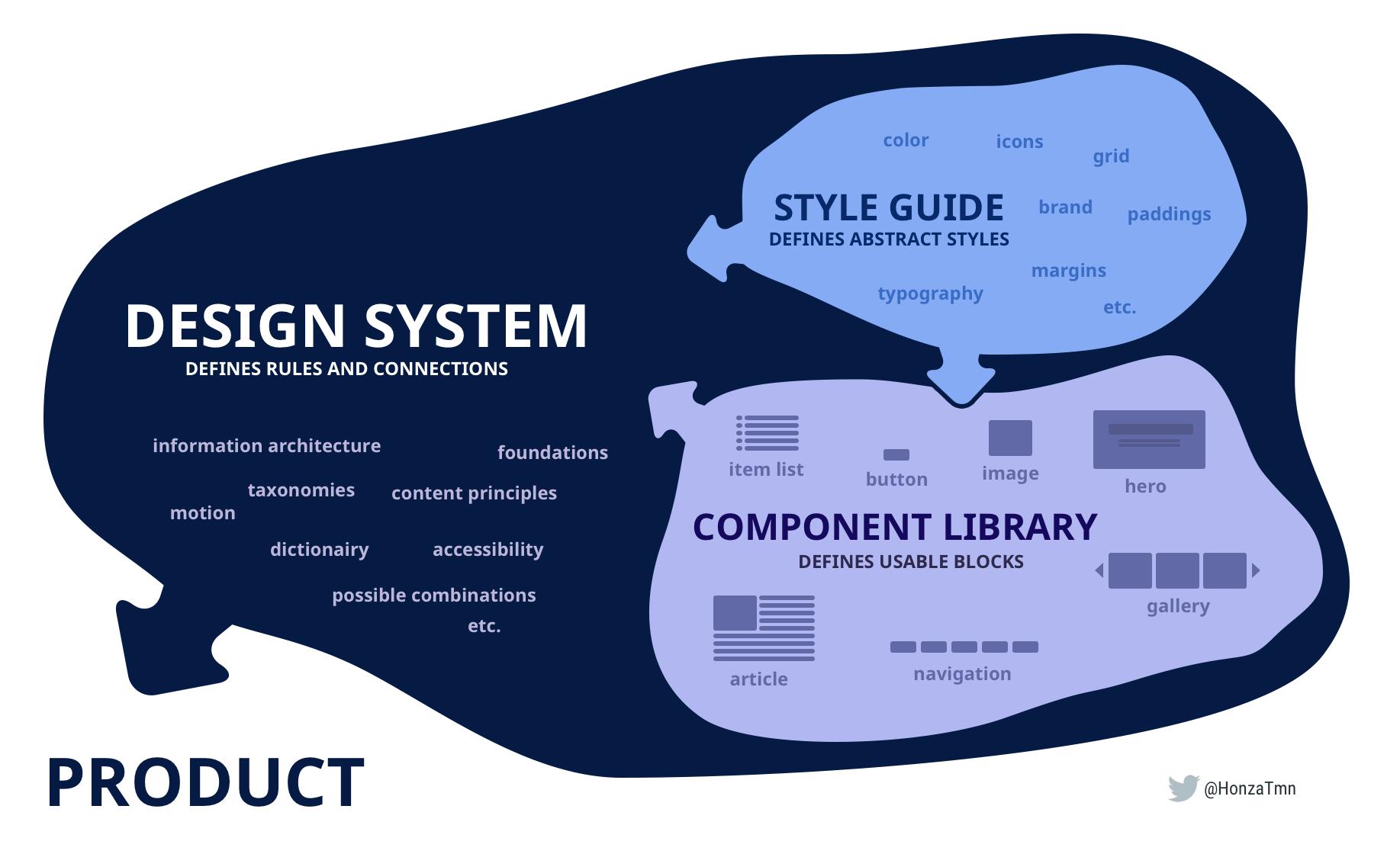 デザインシステムの一般的な定義として、ドキュメント、スタイルガイド、コンポーネントライブラリが包括されているイメージ図