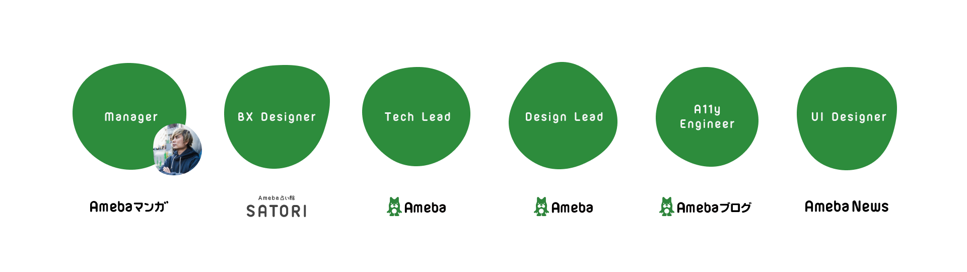 Spindleを運営する中心メンバーとして、マネージャーとBXデザイナー、技術基盤のテックリード、デザイン基盤のデザインリード、アクセシビリティエンジニアとUIデザイナーがいる図