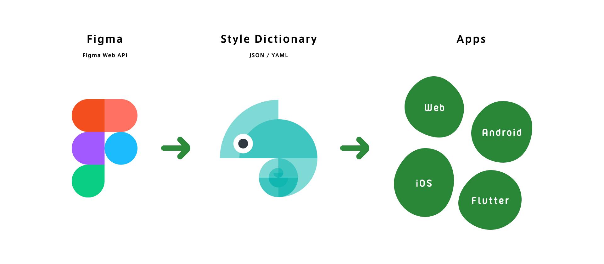 Figmaを使ったDesign Tokensの管理方法として、StyleDictionaryをはさみ、Webその他プラットフォームに適したコードを提供するイメージ図